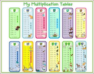 Multiplication tables posters / bookmarks $ #math | ThirdGradeTroop ...