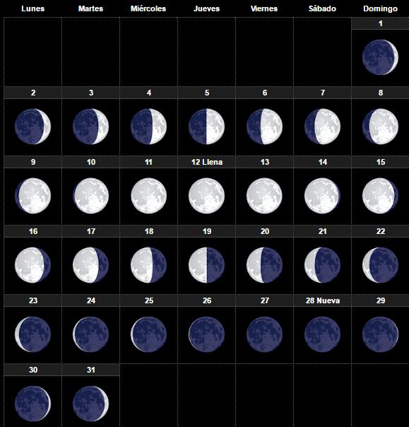 Calendario lunar 2017 fases de la luna para el huerto y for Almanaque de la luna