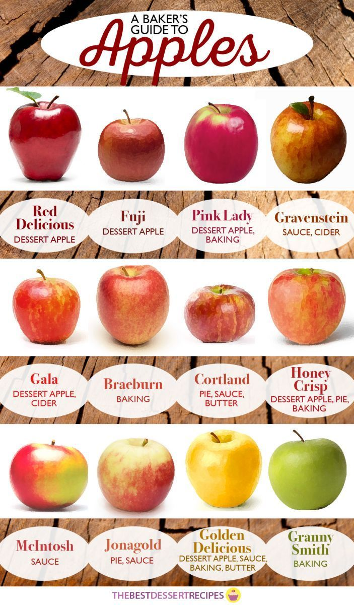 A Baker's Guide to Apples #cookingtips