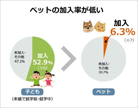価格 Com ペット保険 ペット保険 ペット 保険 比較