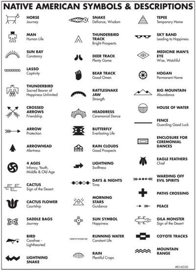 Name And Meaning Of Each Symbol Art Pinterest Native Americans