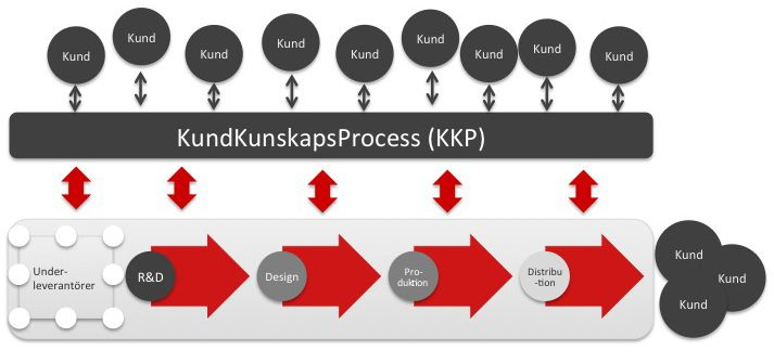 Innovation 4.0 process flow