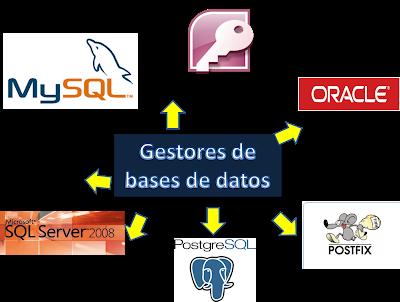 Sistemas De Gestores De Base De Datos Base De Datos Datos Base