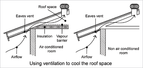 A Cross Section Diagram Shows The Eaves And The Roof Space