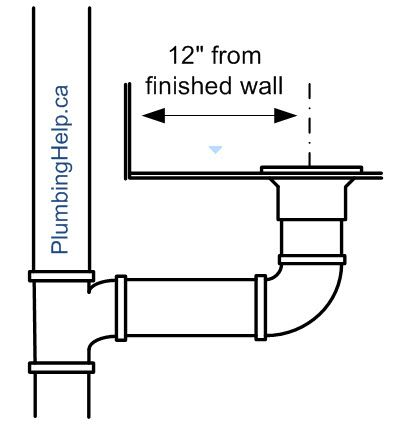 Toilet plumbing rough in dimensions google search for Rough in plumbing for toilet
