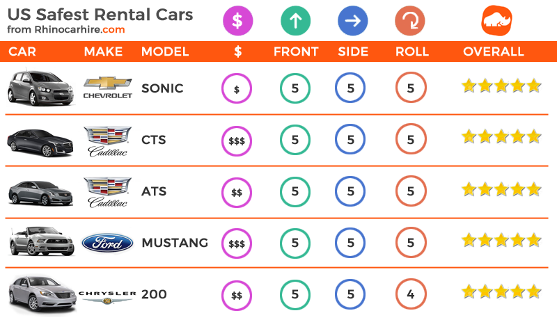 Must know which are Top 5 Safest Car Rentals in US.