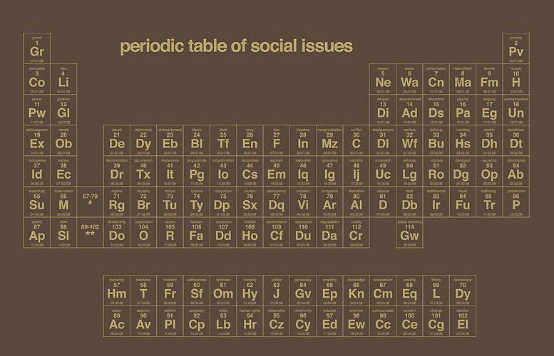 Periodic Table of Social Issues screen print by Dorothy Social - new periodic table download