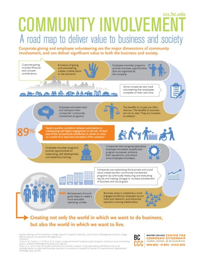 Infographic How Does Community Involvement Benefit The Business