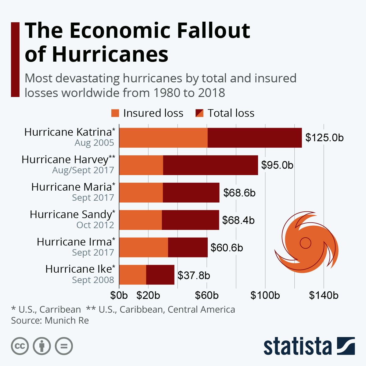The Economic Fallout Of Hurricanes Bad Storms Infographic Fallout