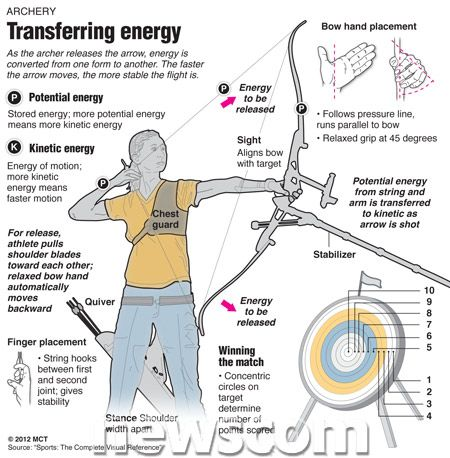 physics of archery We have just learned about projectile motion in physics a projectile is any object thrown upward at an angle which is only influenced by the downward acceleration of gravity horizontal motion remains constant with zero acceleration projectiles can be things like basketballs or.