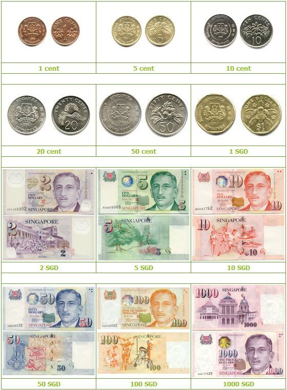 Currency of Singapore is Singapore Dollars (SGD) | Singapore
