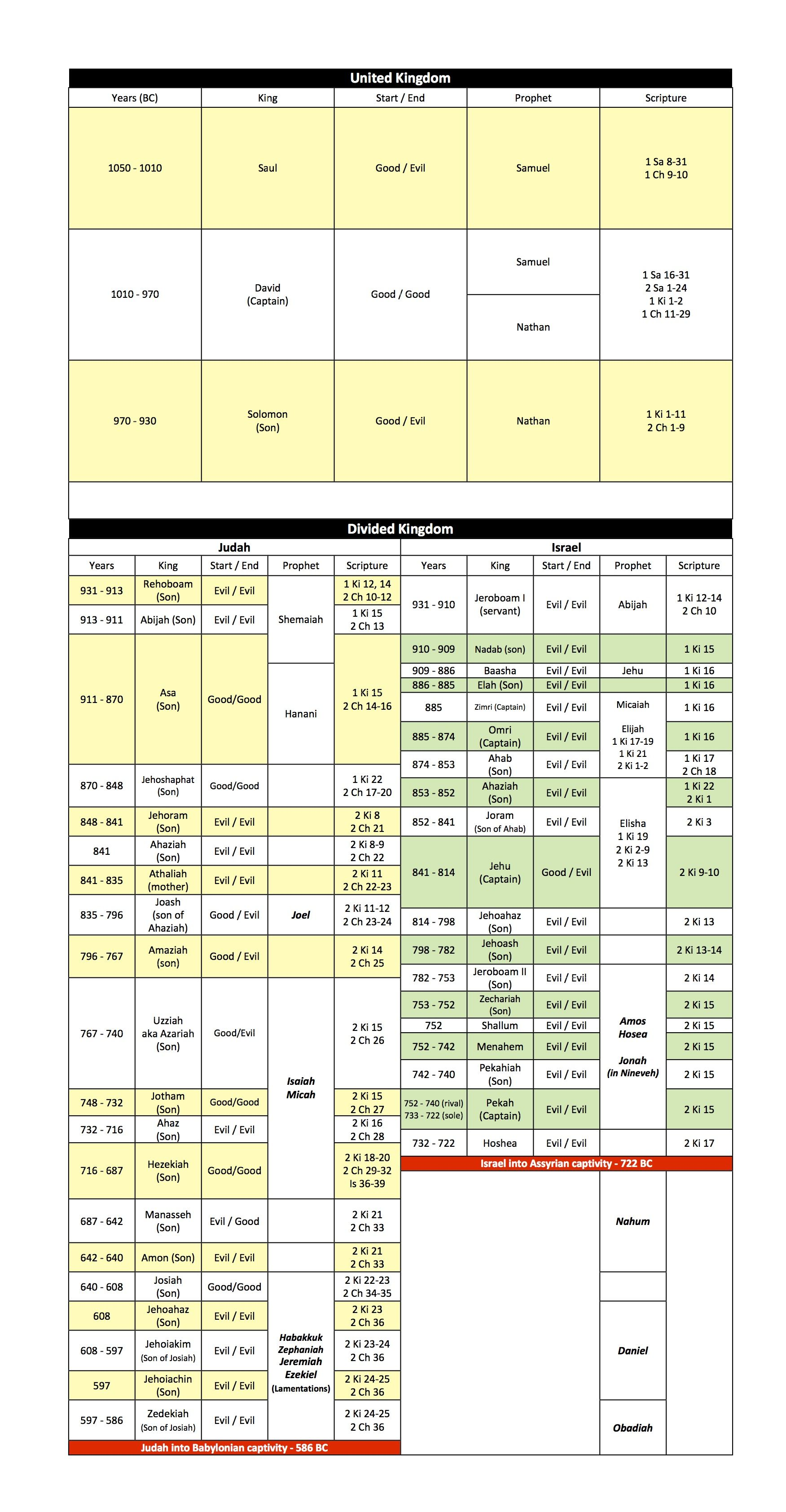 Chart Of Israel S And Judah S Kings And Prophets Bible Gateway Blog Prophets Of The Bible Chronological Bible Read Bible
