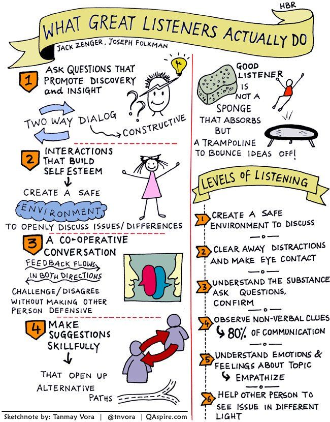 What Great Listeners Actually Do Listening Skills Leadership Teaching
