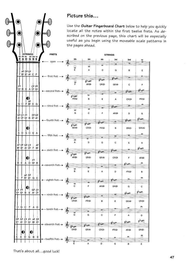 Guitar Chord Chart Notes Strumming Patterns Music Theory