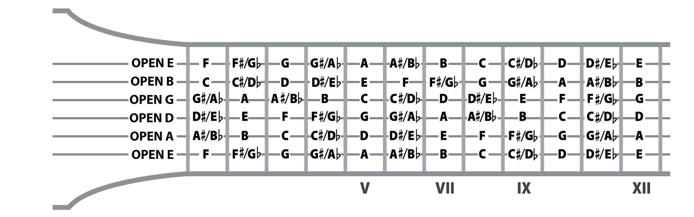 Notes On Guitar Fretboard Chart