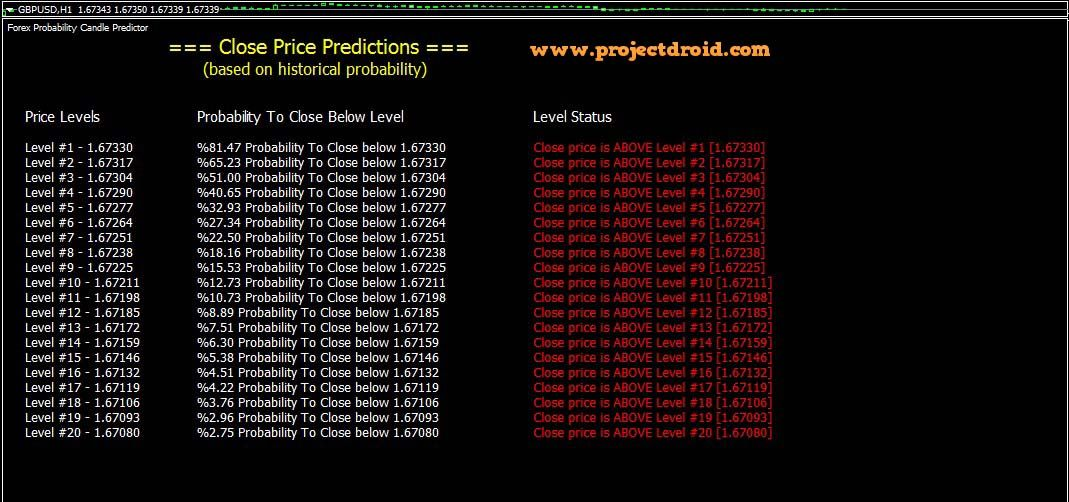 Price Predictor Indicator