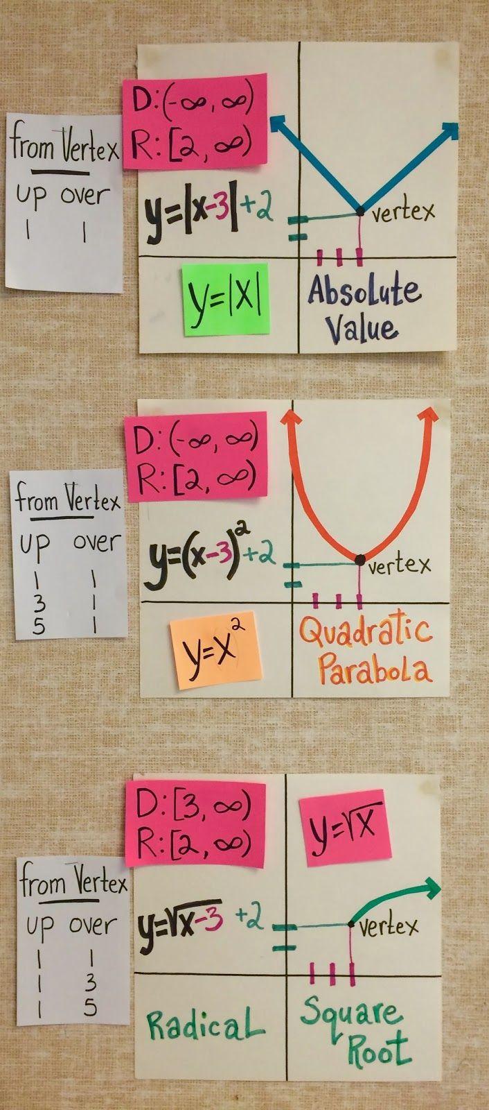 High School Math Word Wall Ideas | Math words, Maths and High school for Classroom Decoration Charts For High School  111ane