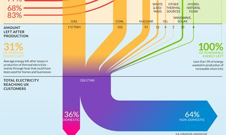 Up In Smoke How Efficient Is Electricity Produced In The Uk Nuclear Power Station Energy Up In Smoke