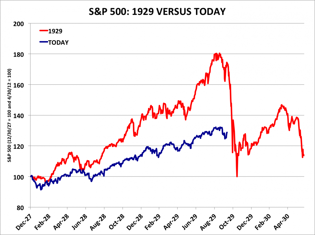 The Truth About That 1929 Stock Market Crash Chart That Everyone Is Passing Around Stock Market Crash Stock Market Us Stock Market