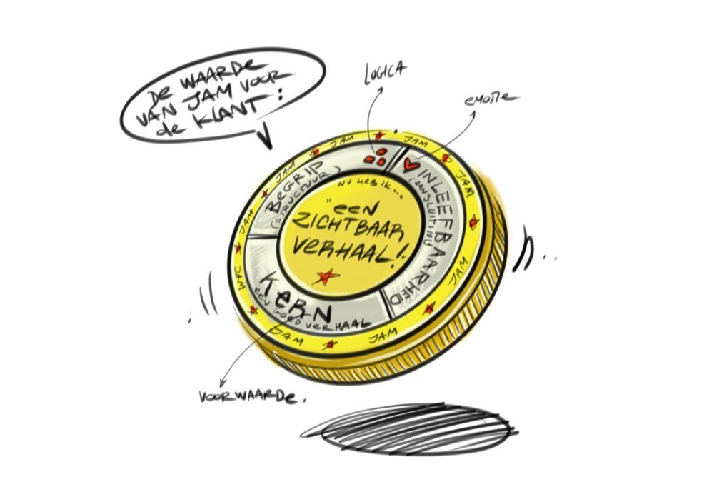 The value of JAM = a visible / tangible story with 3 basic