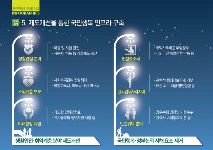 """2013 국민권익위원회 업무보고 """"제도개선을 통한 국민행복 인프라 구축"""""""