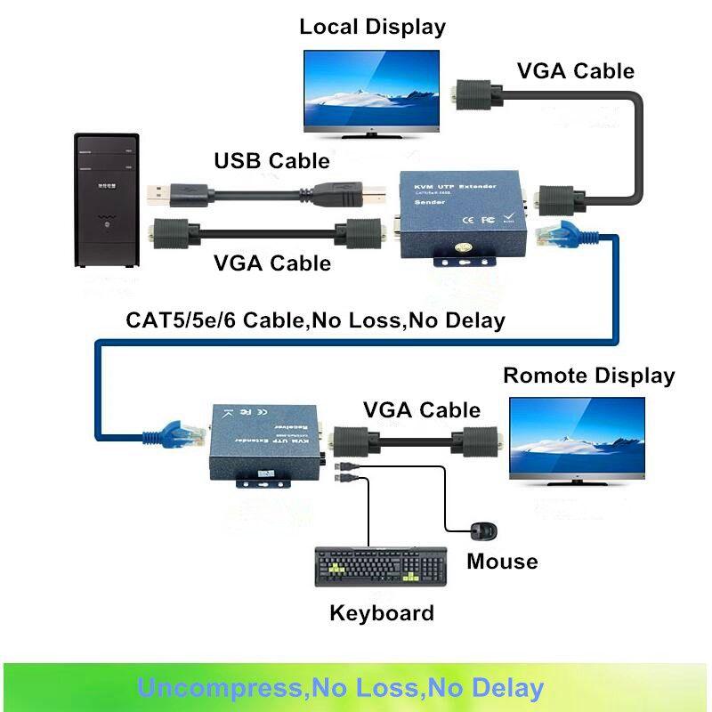 Click To Buy 300m VGA USB Audio Signal KVM Extender With Loop - Rj45 To Vga Wiring Diagram