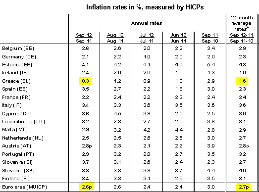 Greek Inflation Is Below The European AverageOctober Th