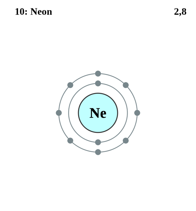 See the Electron Configuration of Atoms of the Elements | Neon atom