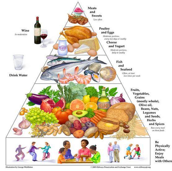 Mediteranian diet chart Studies have proved this diet decreases - diet chart