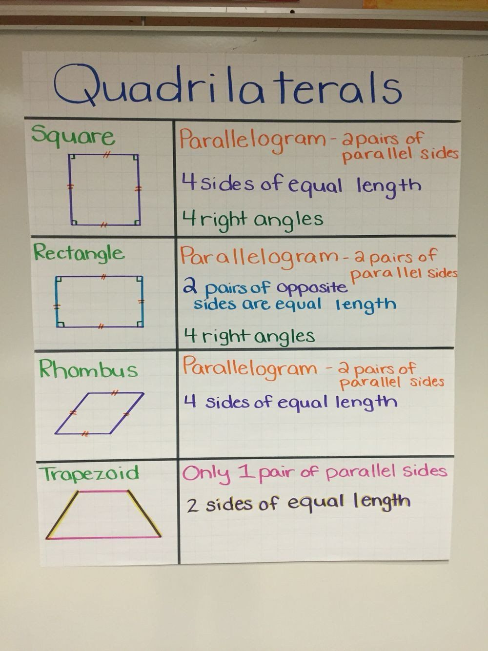 Classifying Quadrilaterals Worksheets 4th Grade Popsugar In 2020 Teaching Geometry Math Charts Math Anchor Charts