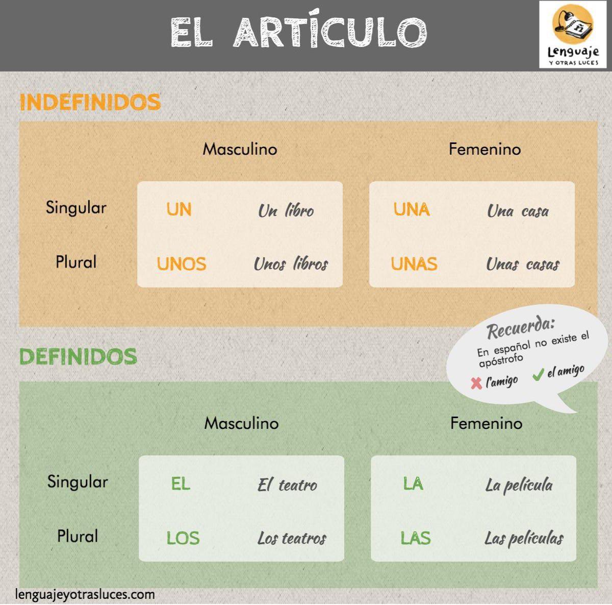 El Articulo En Espanol Infografia Y Ejercicios Para