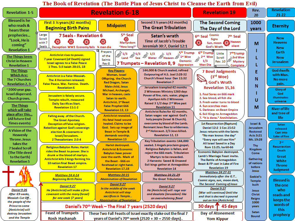 A Complete Chart Of The Book Of Revelation Christianity