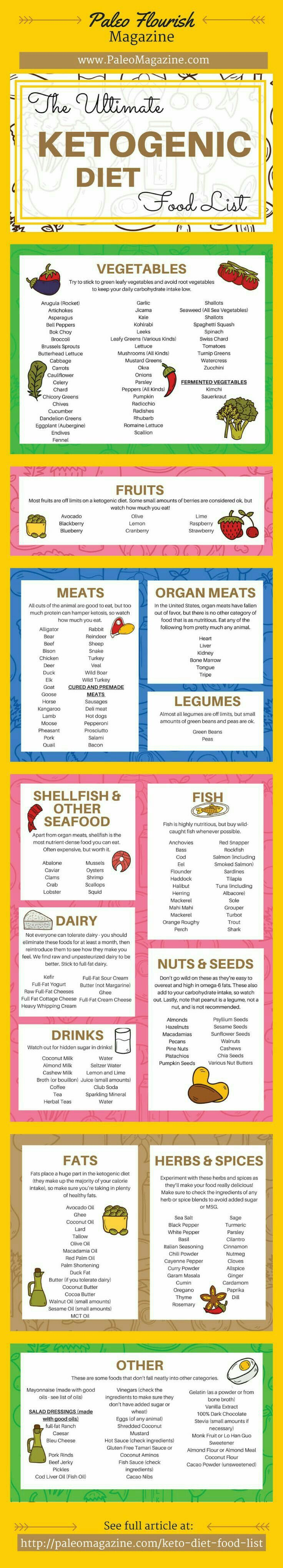 Pin By Carla Lampkin On Recipes Metabolic Typing Pinterest