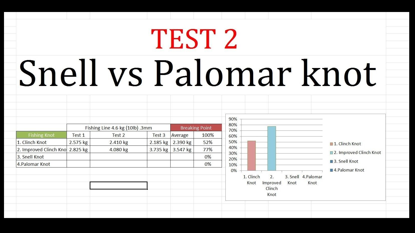 Snell knot vs palomar knot test 2 fishing knots how to for Fishing knots pdf