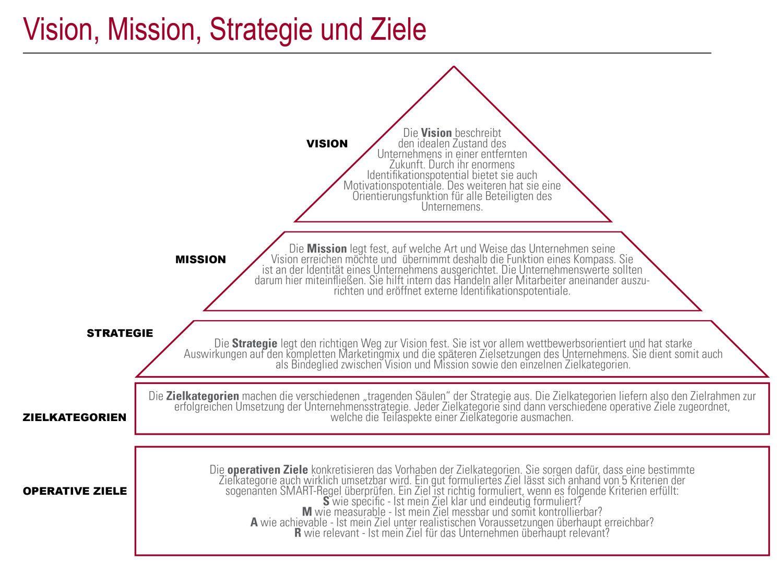 Vision Mission Strategie Ziele Der Weg Zum Weit Entfernten Ziel Organisationsentwicklung Personalfuhrung Ziel