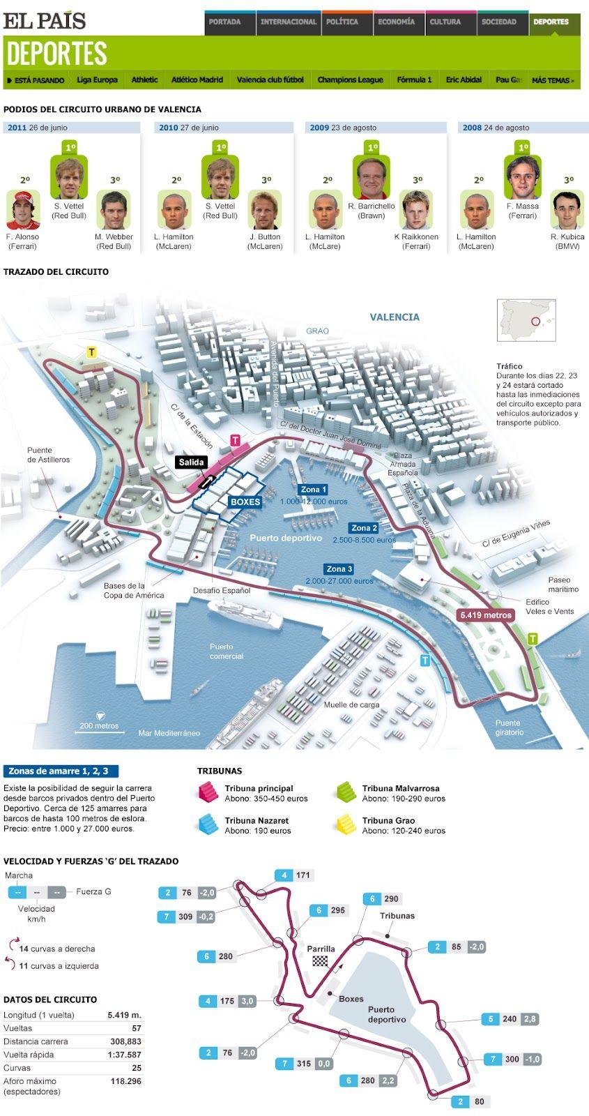 Circuito Urbano Valencia : Fórmula el circuito urbano de valencia infographics