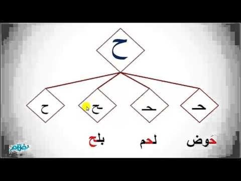 حرف الحاء لغة عربية الصف الاول الابتدائى موقع نفهم موقع نفهم Youtube Alphabet Cards Education