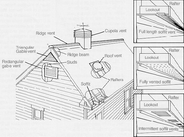 Types of vents used for attic ventilation. A number of