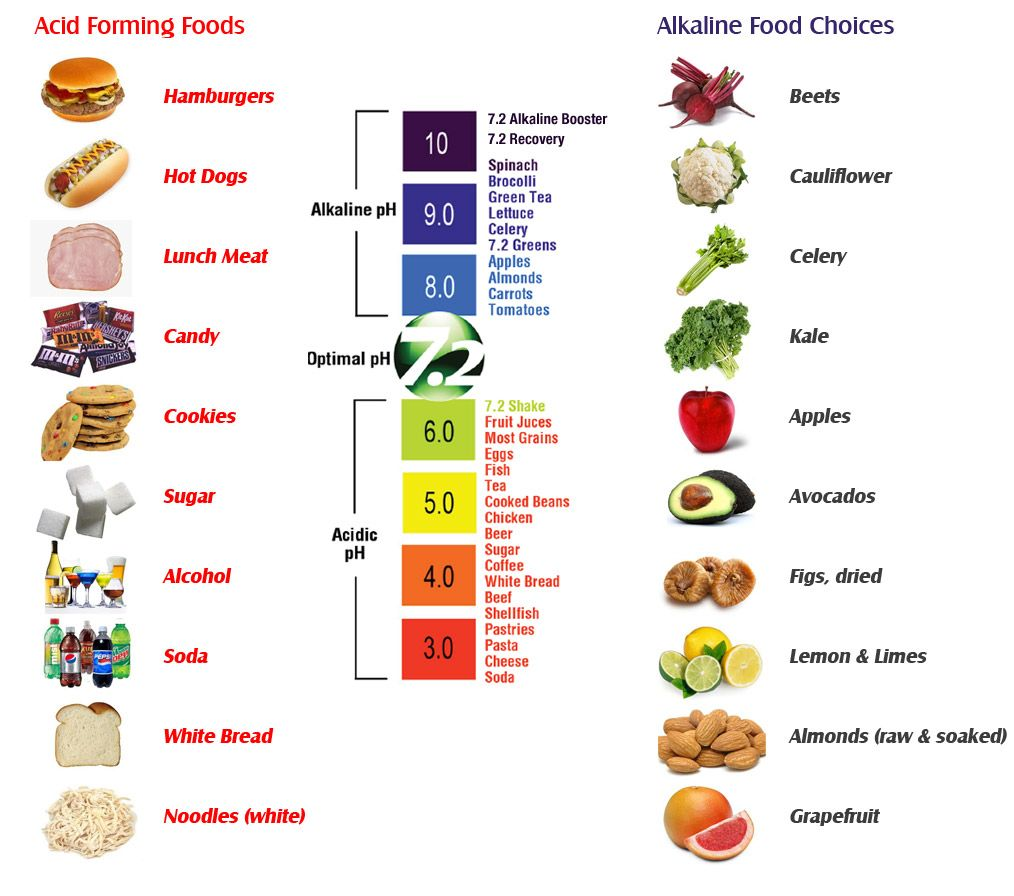 Alkaline-Acid Food Charts