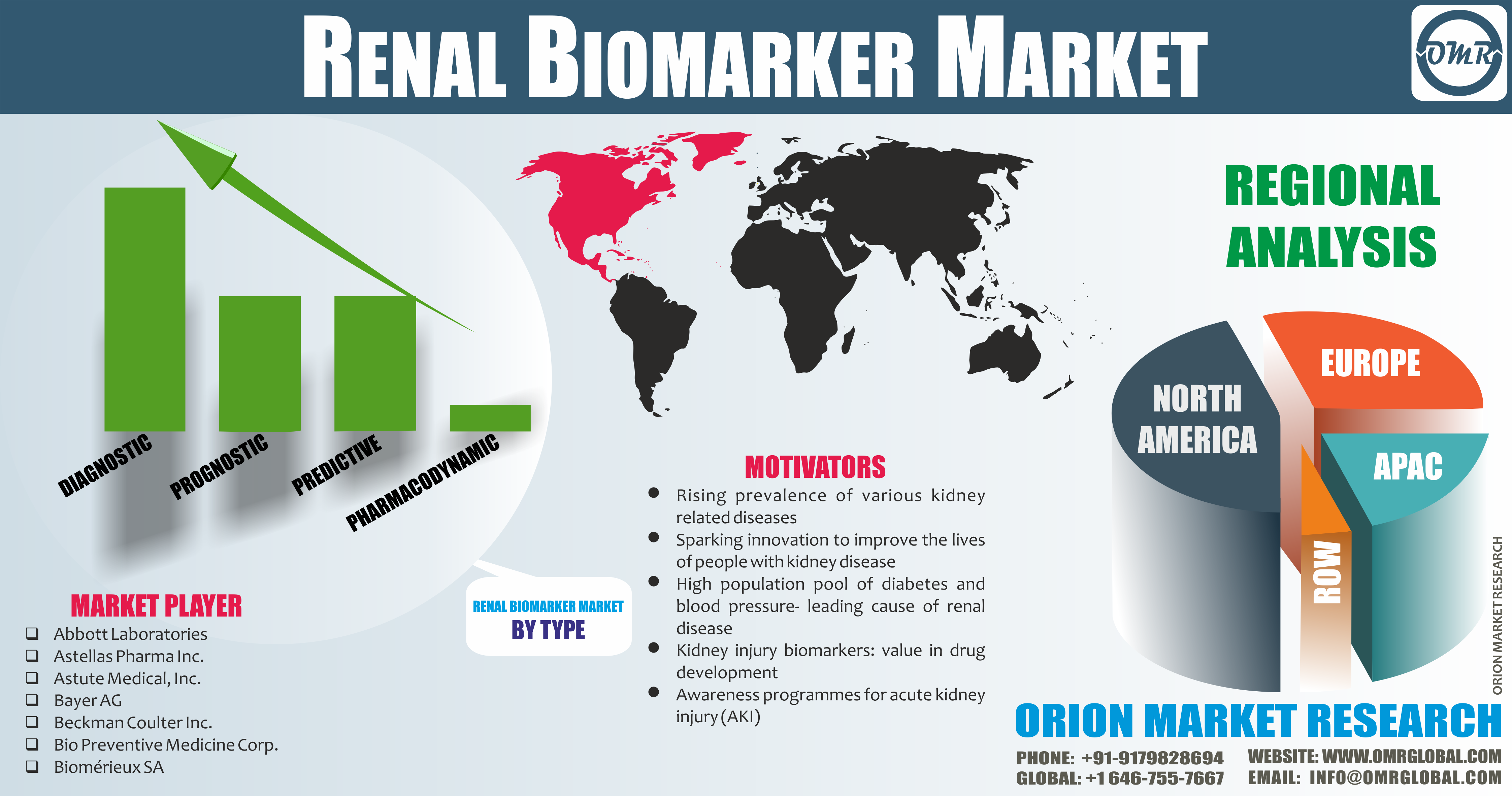 Renal Biomarker Market Size, Share,Trends, Growth