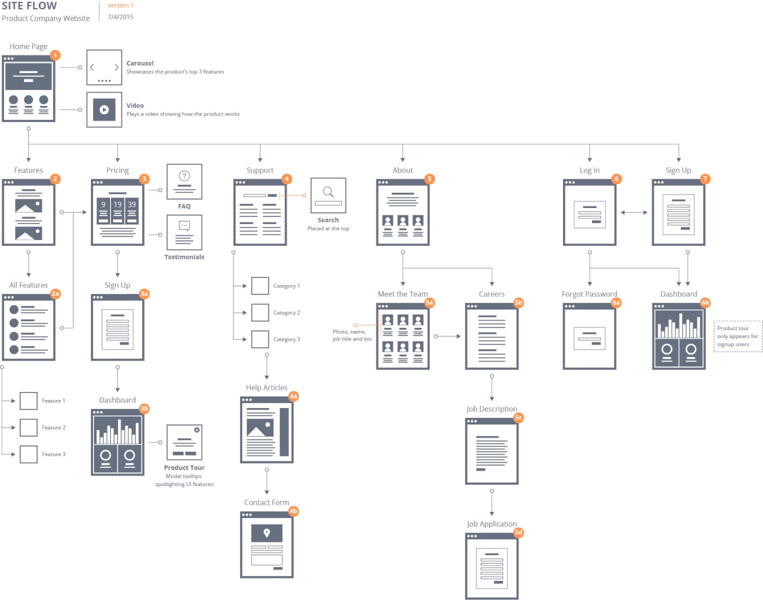 Image Result For Site Flow