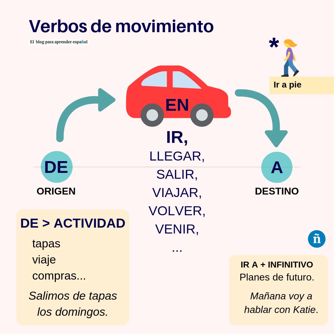 Verbos De Movimiento Y Preposiciones En Espanol En