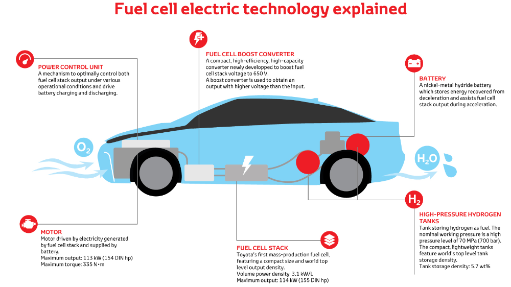 Fuel Cell Vehicle Toyota Motor Europe Fuel Cell Cars Fuel Cell Hydrogen Fuel Cell