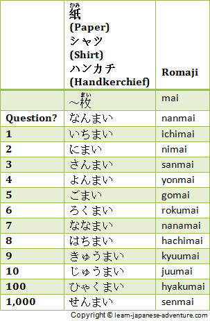 Japanese Numbers Counters This Is Great It Has Most Of The Commonly Used Counters Learn Japanese Words Japanese Phrases Learn Japanese