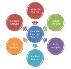 talem financial offers an excel template that can be used to  financial analysis essay tools and techniques of financial statement analysis