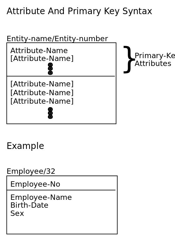 Difference Between Informative Relational Database Primary