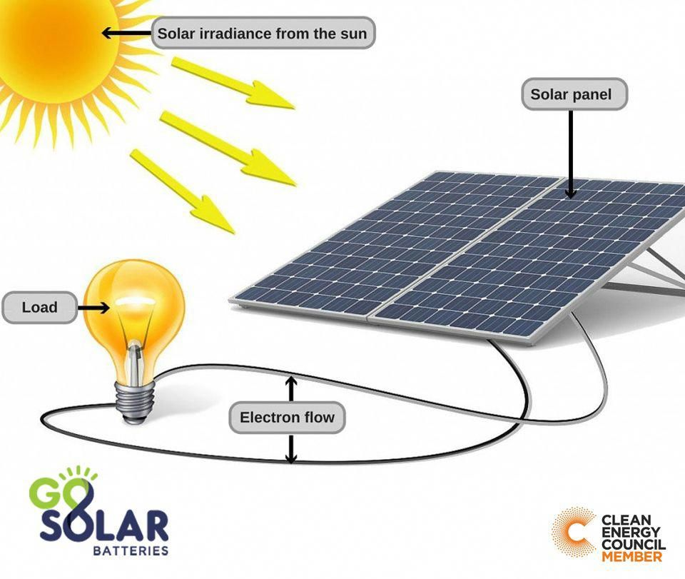 Sunlight Consists Of Extremely Small Particles Called Photons That Are Capable Of Knocking Electrons Of Solar Energy Solutions Solar Panels Best Solar Panels