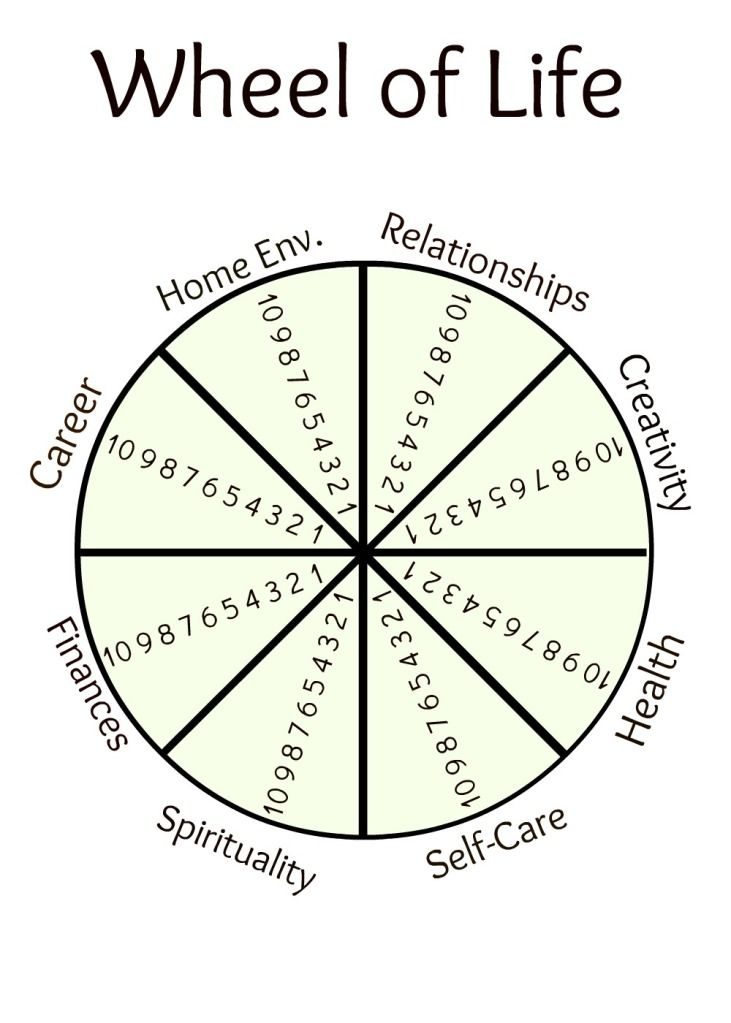 Wheel of Life Printables :: wheelforwheeloflifetemplate.jpg picture ...
