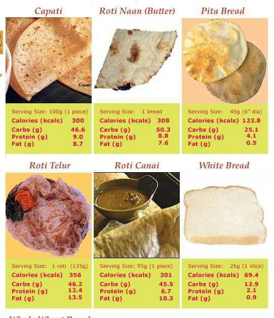 Nutritional Information For A Typicalcommon Malaysian Diet