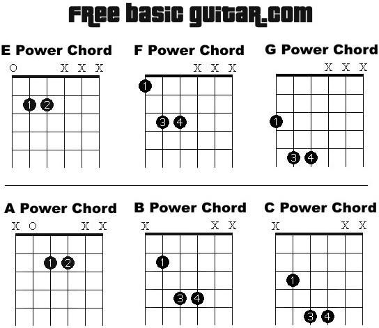 guitar power chords chart - Google Search | m u s i c | Pinterest ...